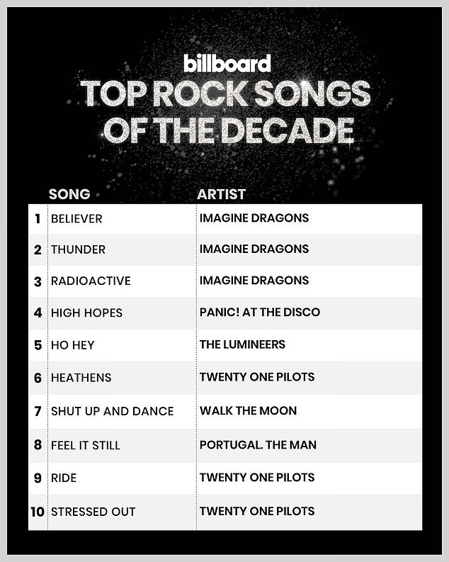 Most popular songs of the decade